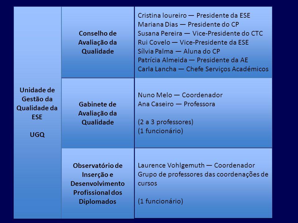 Conselho de Avaliação da Qualidade Observatório de Inserção e Desenvolvimento Profissional dos Diplomados Gabinete de Avaliação da Qualidade Unidade de Gestão da Qualidade da ESE UGQ Unidade de Gestão da Qualidade da ESE UGQ
