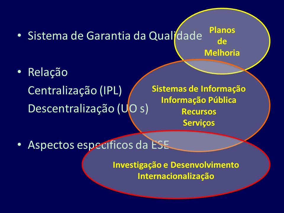 Sistema de Garantia da Qualidade Relação Centralização (IPL) Descentralização (UO s) Aspectos específicos da ESE Planos de Melhoria Planos de Melhoria