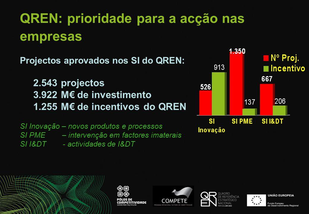 QREN: prioridade para a acção nas empresas Projectos aprovados nos SI do QREN: 2.543 projectos 3.922 M de investimento 1.255 M de incentivos do QREN S