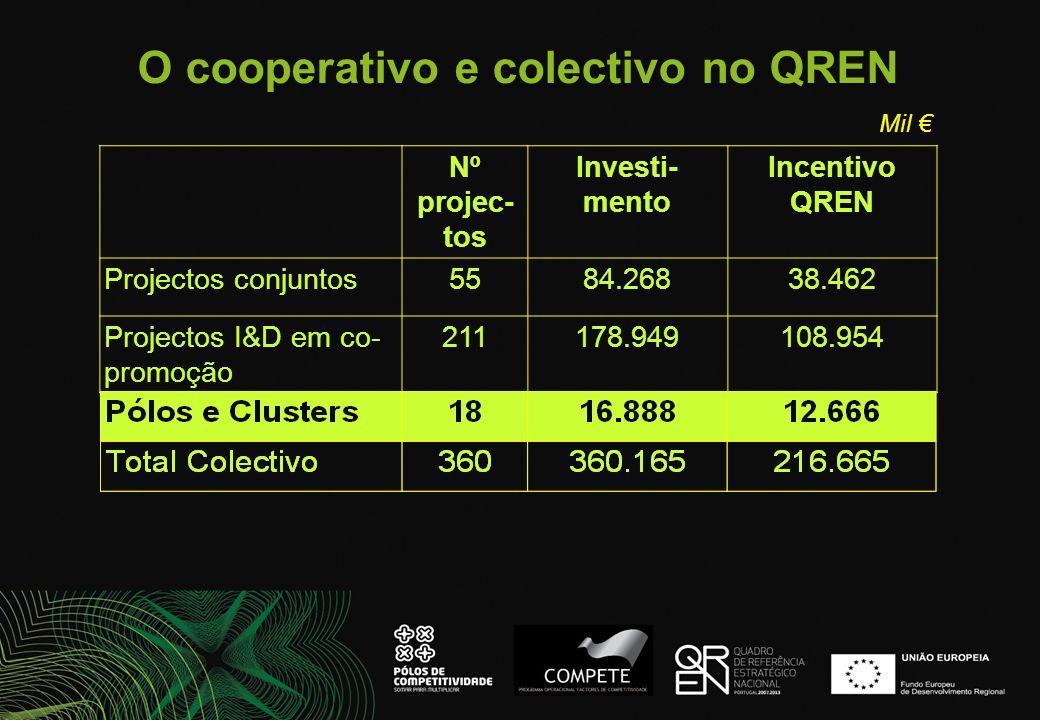 O cooperativo e colectivo no QREN Nº projec- tos Investi- mento Incentivo QREN Projectos conjuntos5584.26838.462 Projectos I&D em co- promoção 211178.