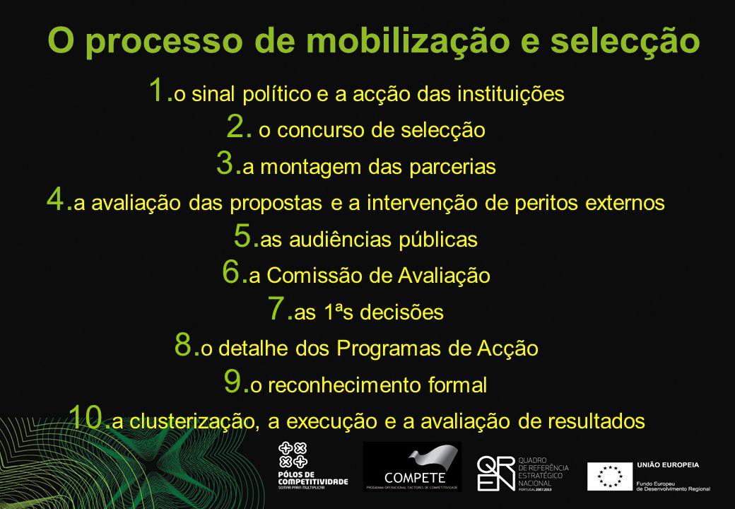 O processo de mobilização e selecção 1. o sinal político e a acção das instituições 2. o concurso de selecção 3. a montagem das parcerias 4. a avaliaç