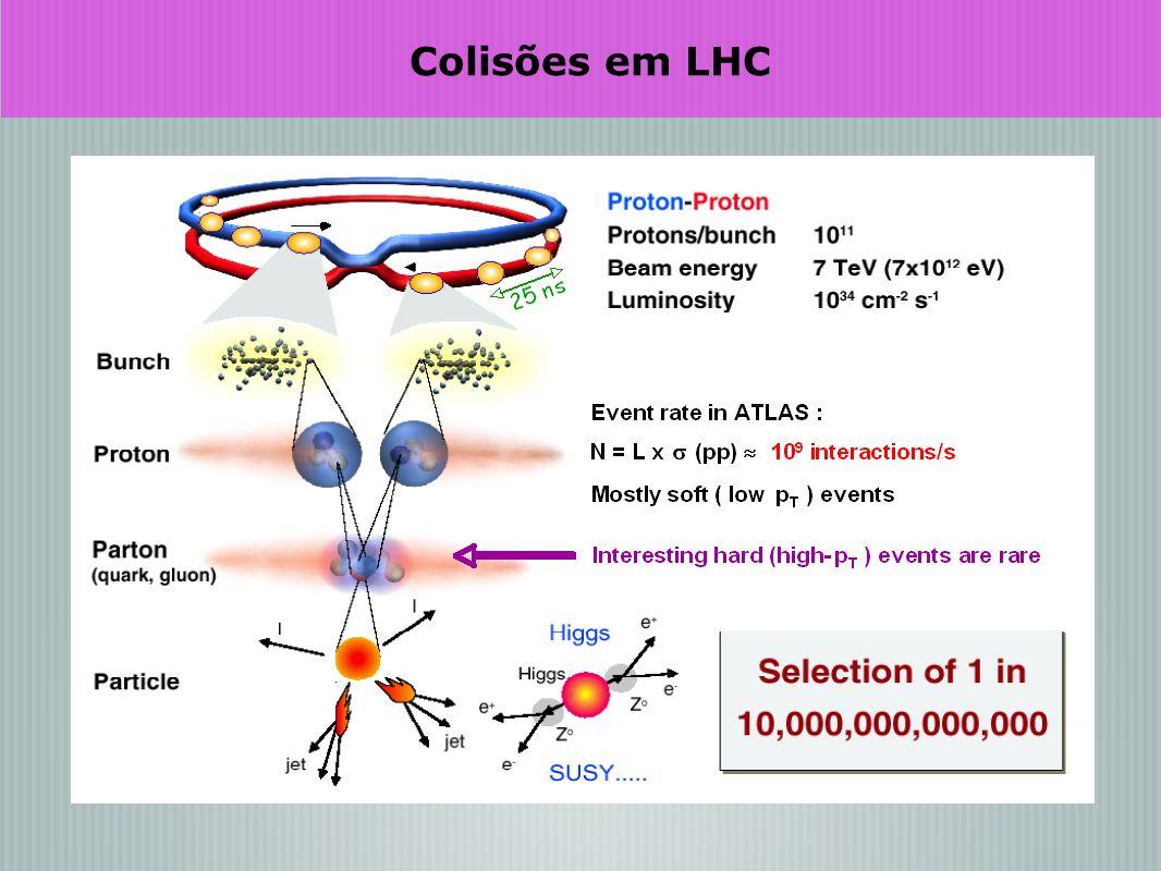 Colisões em LHC