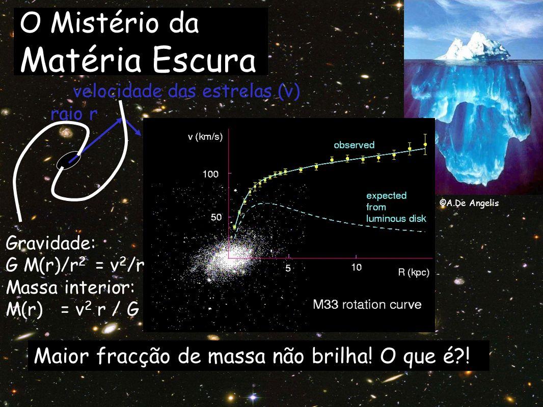 Gravidade: G M(r)/r 2 = v 2 /r Massa interior: M(r) = v 2 r / G velocidade das estrelas (v) raio r ©A.De Angelis O Mistério da Matéria Escura Maior fr