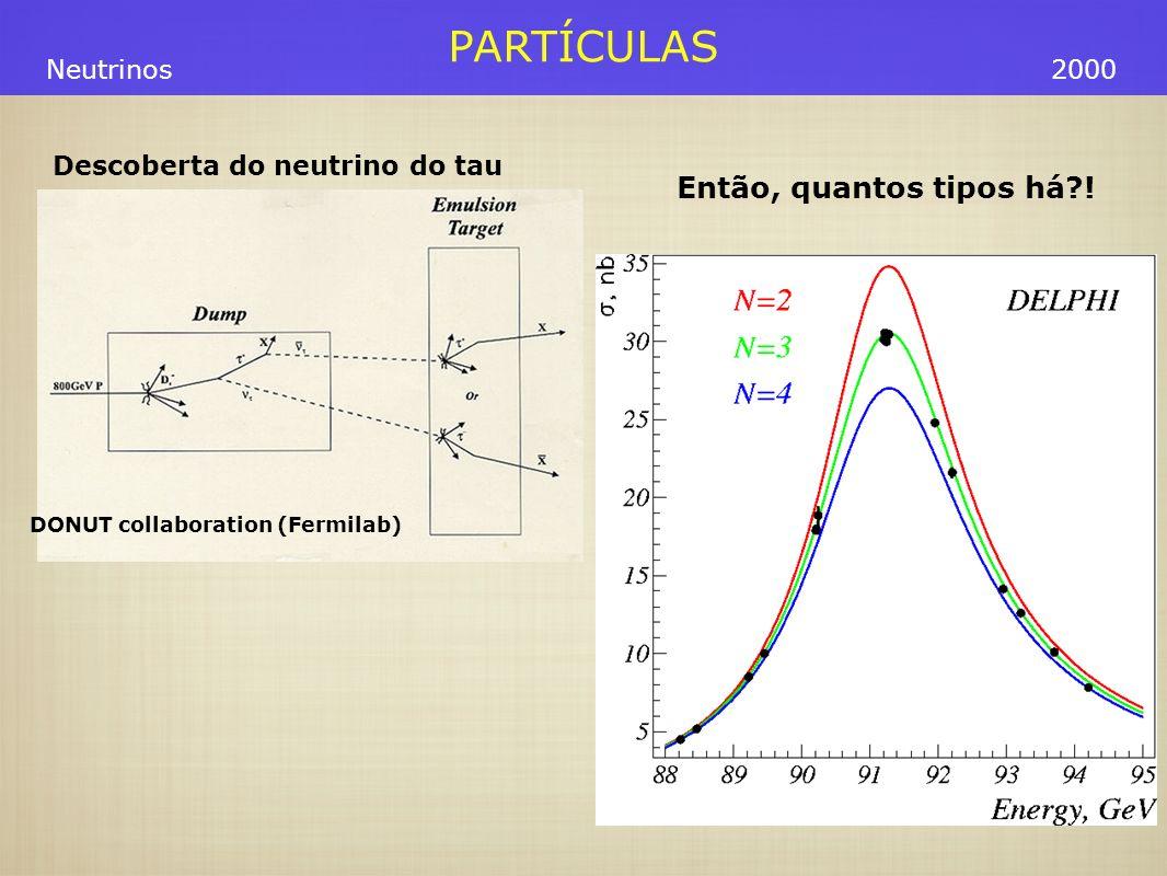 PARTÍCULAS Neutrinos2000 Descoberta do neutrino do tau DONUT collaboration (Fermilab) Então, quantos tipos há?!