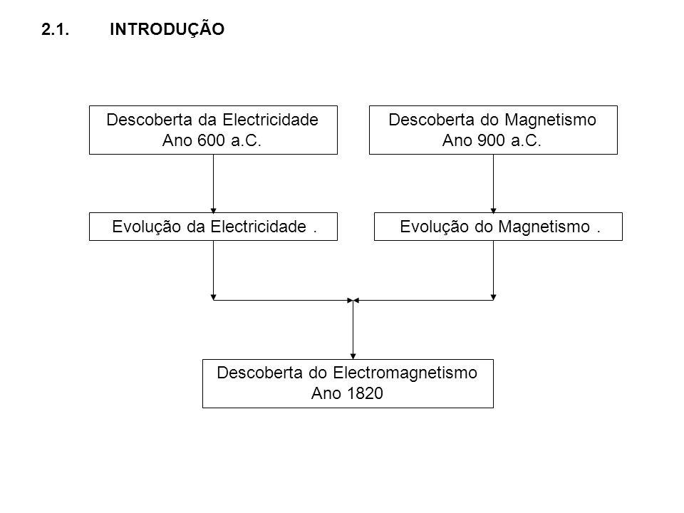 2.1.INTRODUÇÃO Descoberta da Electricidade Ano 600 a.C. Descoberta do Magnetismo Ano 900 a.C. Descoberta do Electromagnetismo Ano 1820 Evolução da Ele