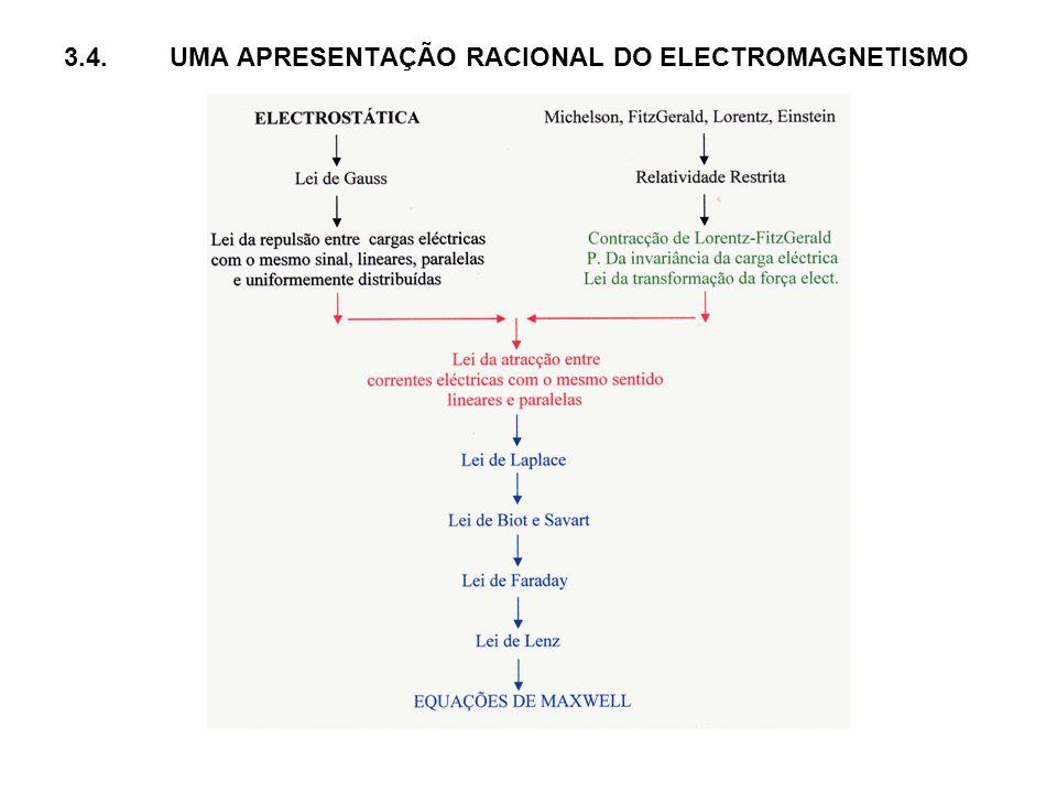 . 3.4.UMA APRESENTAÇÃO RACIONAL DO ELECTROMAGNETISMO