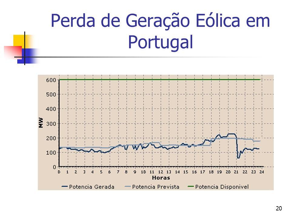 21 Perda de Geração Eólica em Espanha