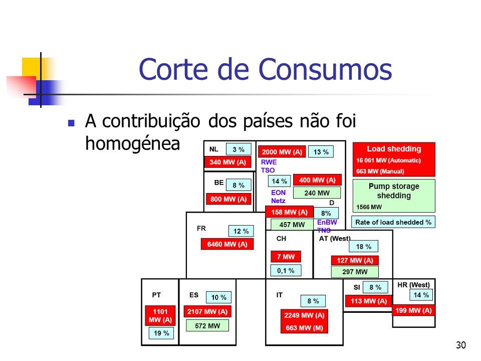 31 Sistema Eléctrico Nacional A perda da geração na RNT (7%) e na RND (74%) é preocupante… Segundo o Regulamento da Rede de Transporte ((…) Os grupos geradores devem estar preparados para suportar incidentes sem saírem do paralelo nas seguintes condições desvios de frequência entre 47,5 Hz e 51,5 Hz (…)),