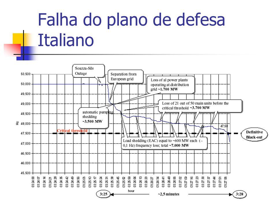 36 Incidente de 9 de Maio de 2000 Por que é que o DF não foi eficaz neste incidente .