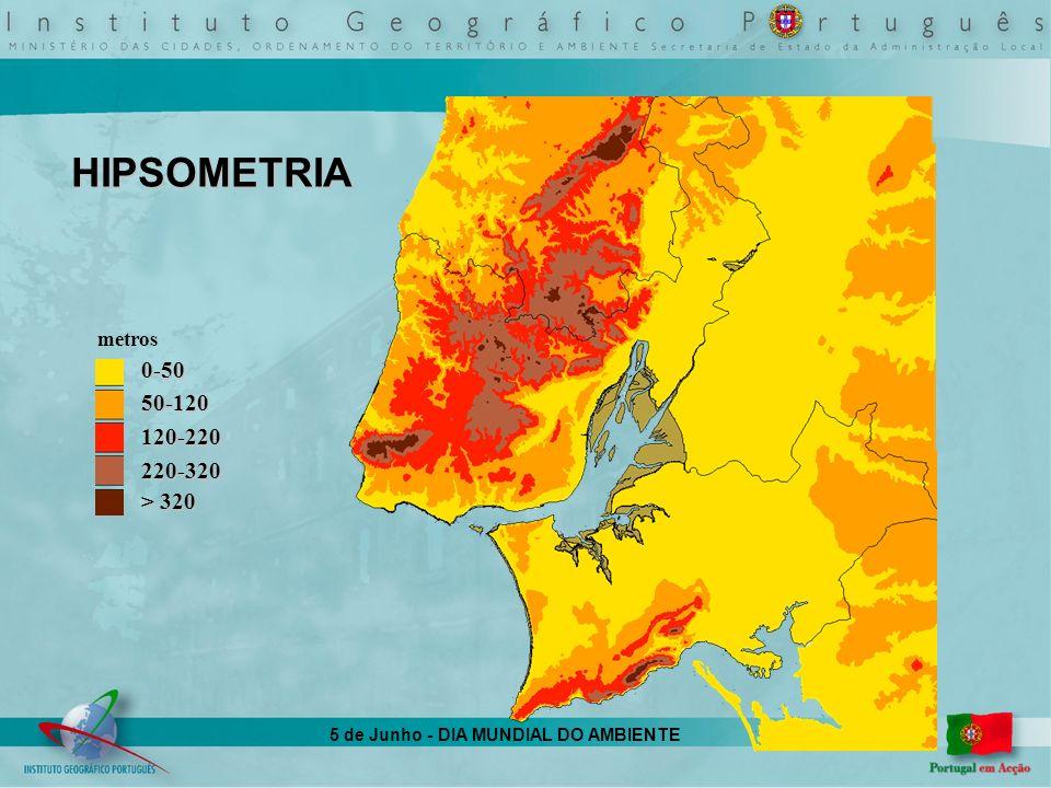 5 de Junho - DIA MUNDIAL DO AMBIENTE HIPSOMETRIA 0-5050-120120-220220-320 > 320 metros