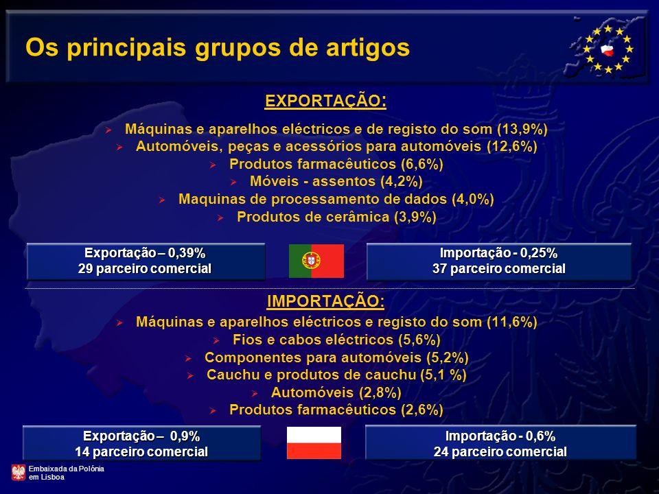 Comércio com Portugal Decrescimento significante das importações em 2009. Exportações polacas quase no mesmo nível. Crescimento significante do saldo