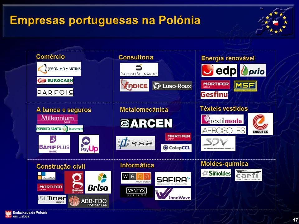 16 Localização da actividade das empresas portuguesas na Polónia Segundo a AICEP, actualmente na Polónia existem 104 empresas portuguesas. Em 2004 fun