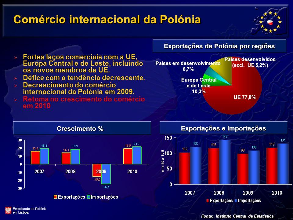 Investimento Português na Polónia Fonte: Banco de Portugal, AICEP 6º no mundo Polónia é o 1.º destino de investimento estrangeiro português na Europa Central e de Leste, o 4.º na União Europeia e o 6º no mundo.