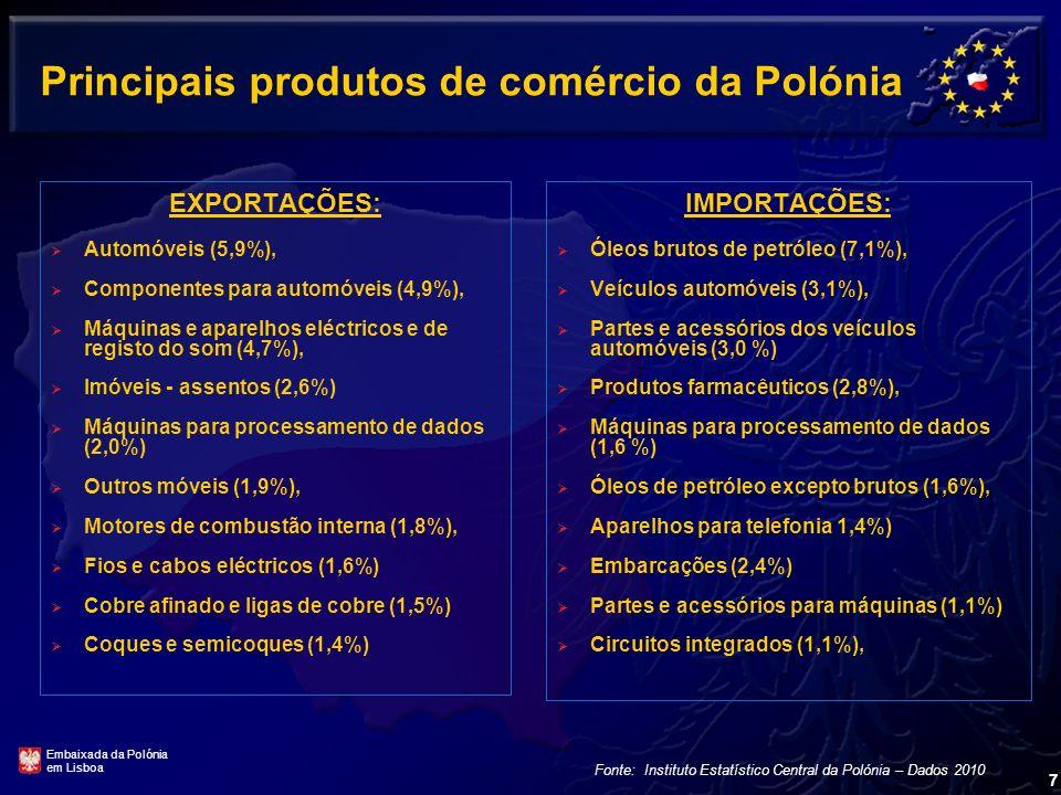 Maiores parceiros comerciais da Polónia Exportações: Alemanha 26,0 % França 6,8 % Reino Unido 6,2 % Itália 6,1 % Rep. Checa 6,0 % Rússia 4,3 % Holanda