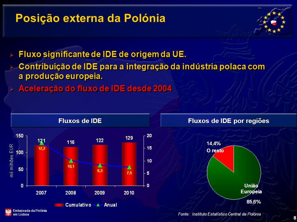 8 Posição externa da Polónia Fluxos de IDE por regiões O resto Fluxo significante de IDE de origem da UE.
