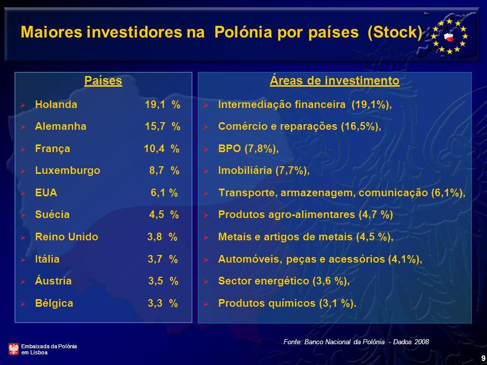 9 Maiores investidores na Polónia por países (Stock) Países Holanda 19,1 % Alemanha 15,7 % França 10,4 % Luxemburgo 8,7 % EUA 6,1 % Suécia 4,5 % Reino Unido 3,8 % Itália 3,7 % Áustria 3,5 % Bélgica 3,3 % Fonte: Banco Nacional da Polónia - Dados 2008 Áreas de investimento Intermediação financeira (19,1%), Comércio e reparações (16,5%), BPO (7,8%), Imobiliária (7,7%), Transporte, armazenagem, comunicação (6,1%), Produtos agro-alimentares (4,7 %) Metais e artigos de metais (4,5 %), Automóveis, peças e acessórios (4,1%), Sector energético (3,6 %), Produtos químicos (3,1 %).