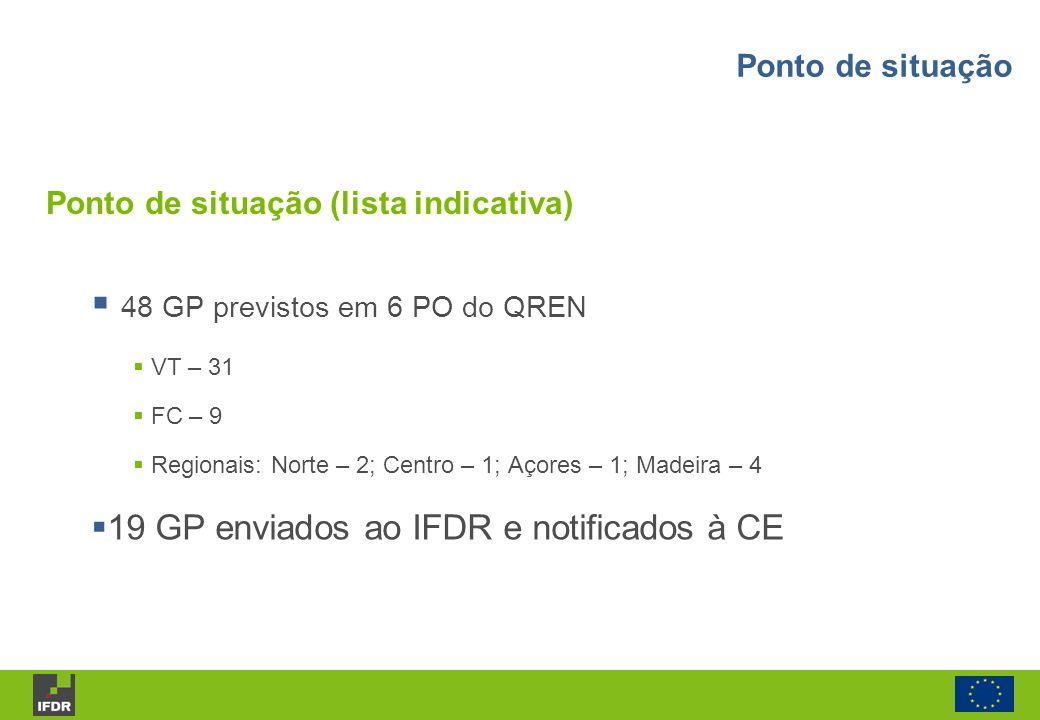 Ponto de situação (lista indicativa) 48 GP previstos em 6 PO do QREN VT – 31 FC – 9 Regionais: Norte – 2; Centro – 1; Açores – 1; Madeira – 4 19 GP en