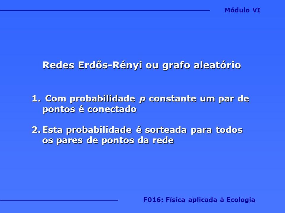 Redes Erdős-Rényi ou grafo aleatório 1. Com probabilidade p constante um par de pontos é conectado 2.Esta probabilidade é sorteada para todos os pares