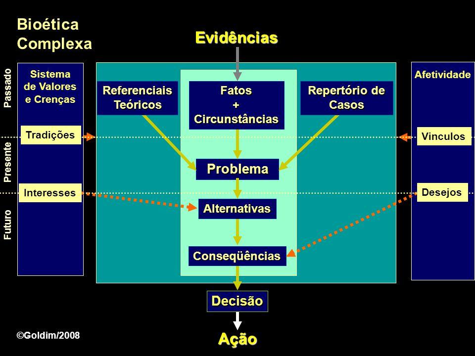 Deveres Deveres Prima Facie Princípios Outro Alteridade Indivíduo Virtudes Direitos Direitos Humanos e Direitos Fundamentais Referencial Teórico ©Goldim/2008