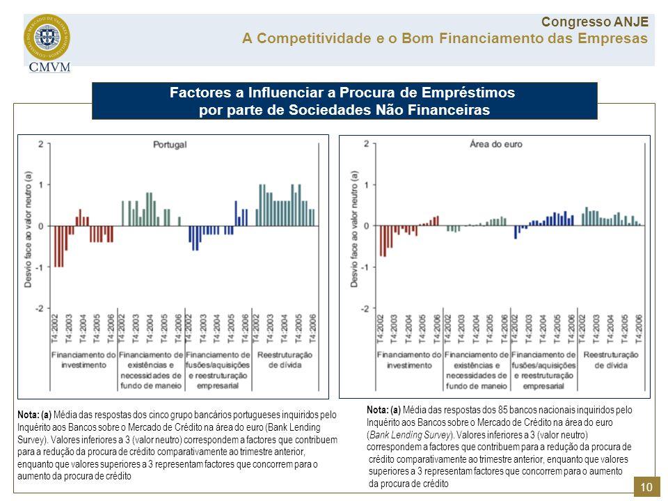 Nota: (a) Média das respostas dos cinco grupo bancários portugueses inquiridos pelo Inquérito aos Bancos sobre o Mercado de Crédito na área do euro (B