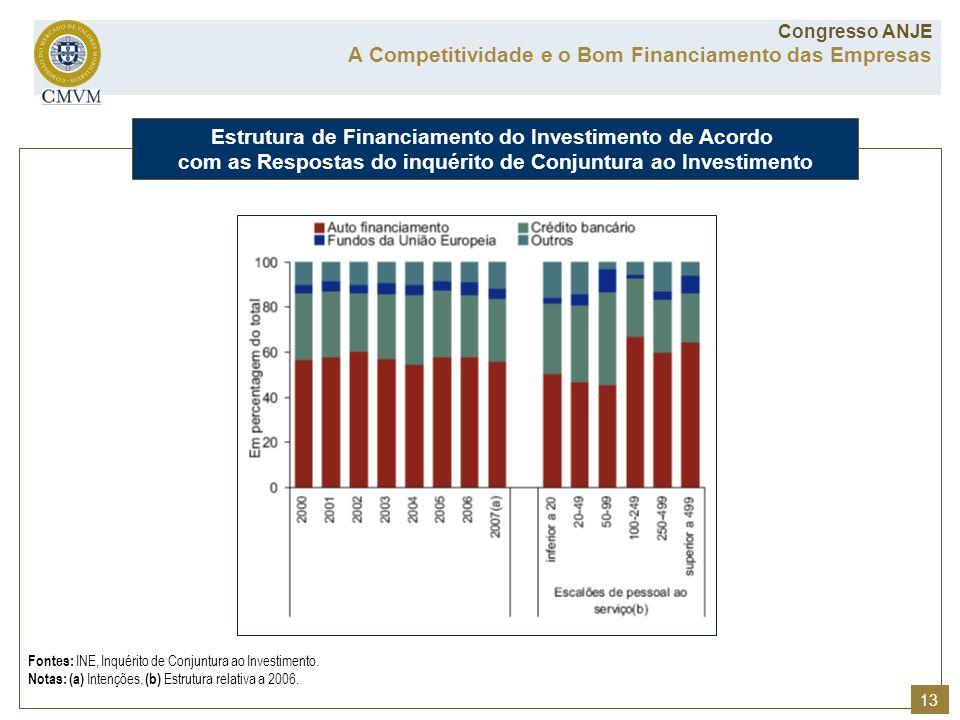Fontes: INE, Inquérito de Conjuntura ao Investimento. Notas: (a) Intenções. (b) Estrutura relativa a 2006. Estrutura de Financiamento do Investimento