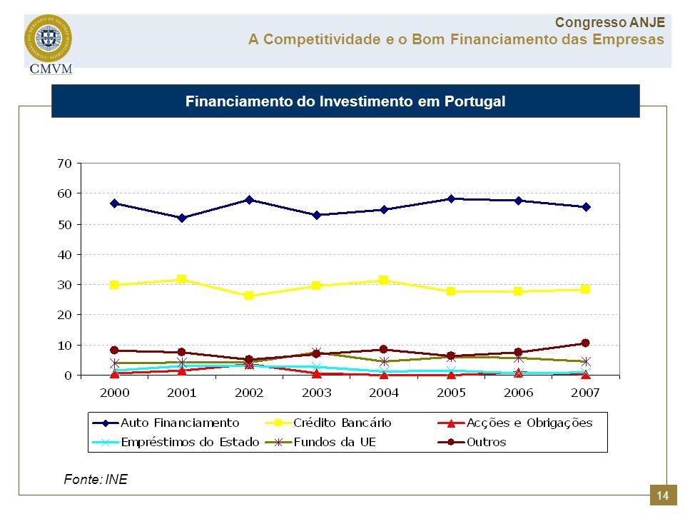Fonte: INE Financiamento do Investimento em Portugal A Competitividade e o Bom Financiamento das Empresas Congresso ANJE 14