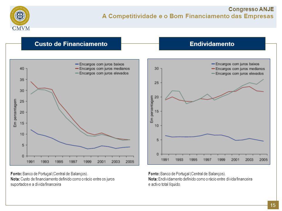 Fonte: Banco de Portugal (Central de Balanços). Nota: Endividamento definido como o rácio entre dívida financeira e activo total líquido. Fonte: Banco