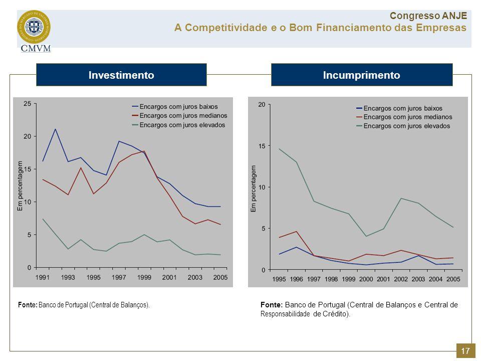Fonte: Banco de Portugal (Central de Balanços). Fonte: Banco de Portugal (Central de Balanços e Central de Responsabilidade de Crédito). InvestimentoI