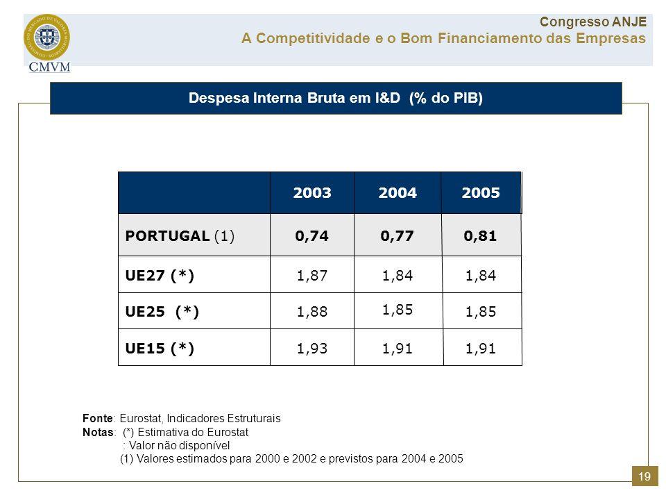 Despesa Interna Bruta em I&D (% do PIB) A Competitividade e o Bom Financiamento das Empresas Congresso ANJE Fonte: Eurostat, Indicadores Estruturais N