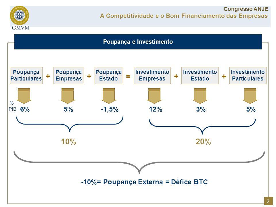 Poupança e Investimento A Competitividade e o Bom Financiamento das Empresas Congresso ANJE 2 Poupança Particulares Poupança Empresas Poupança Estado