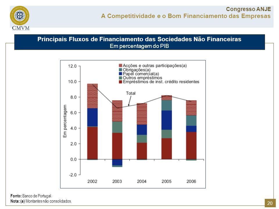 Fonte: Banco de Portugal. Nota: (a) Montantes não consolidados. Principais Fluxos de Financiamento das Sociedades Não Financeiras Em percentagem do PI