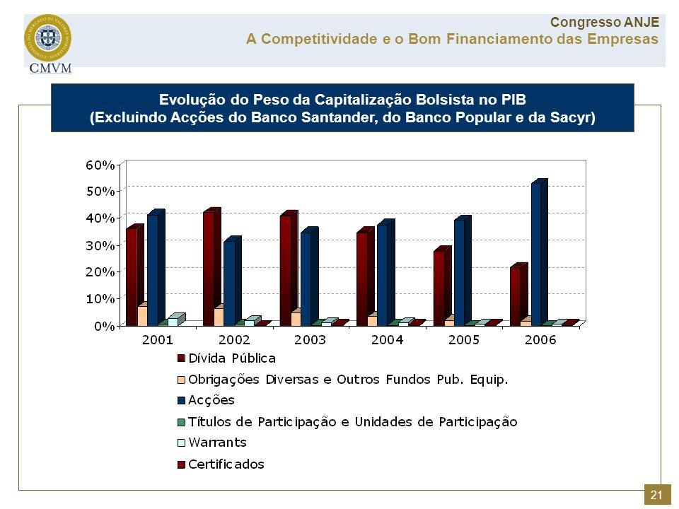 Evolução do Peso da Capitalização Bolsista no PIB (Excluindo Acções do Banco Santander, do Banco Popular e da Sacyr) A Competitividade e o Bom Financi