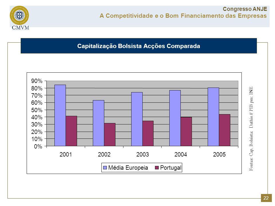 Capitalização Bolsista Acções Comparada A Competitividade e o Bom Financiamento das Empresas Congresso ANJE Fontes: Cap. Bolsista: Dathis // PIB pm: I