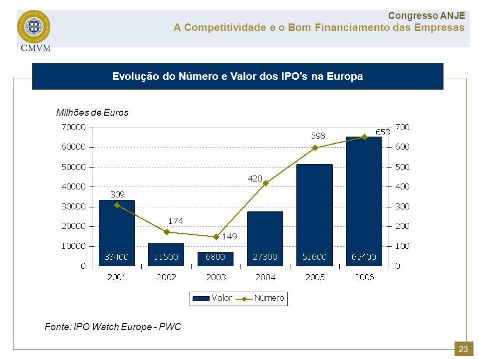Fonte: IPO Watch Europe - PWC Milhões de Euros A Competitividade e o Bom Financiamento das Empresas Congresso ANJE Evolução do Número e Valor dos IPOs