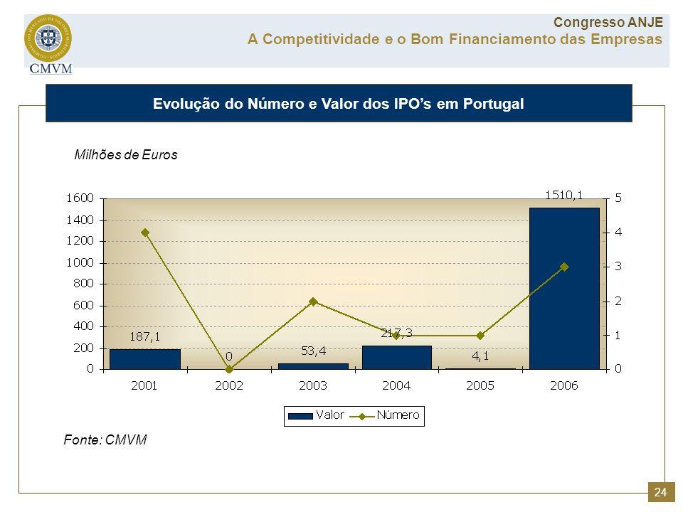 Fonte: CMVM Milhões de Euros Evolução do Número e Valor dos IPOs em Portugal A Competitividade e o Bom Financiamento das Empresas Congresso ANJE 24