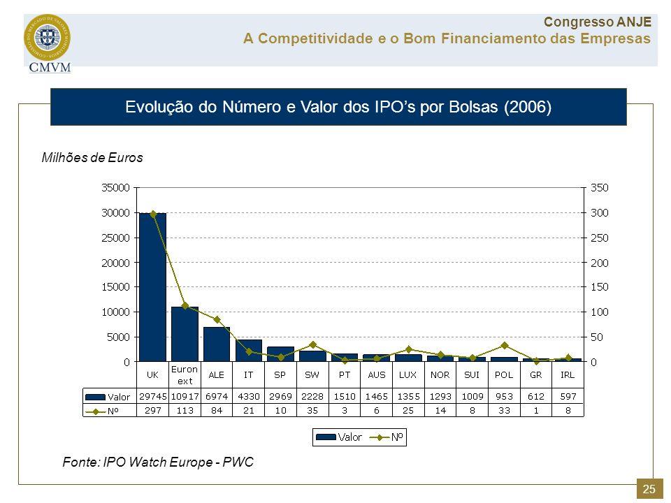 Fonte: IPO Watch Europe - PWC Milhões de Euros Evolução do Número e Valor dos IPOs por Bolsas (2006) A Competitividade e o Bom Financiamento das Empre