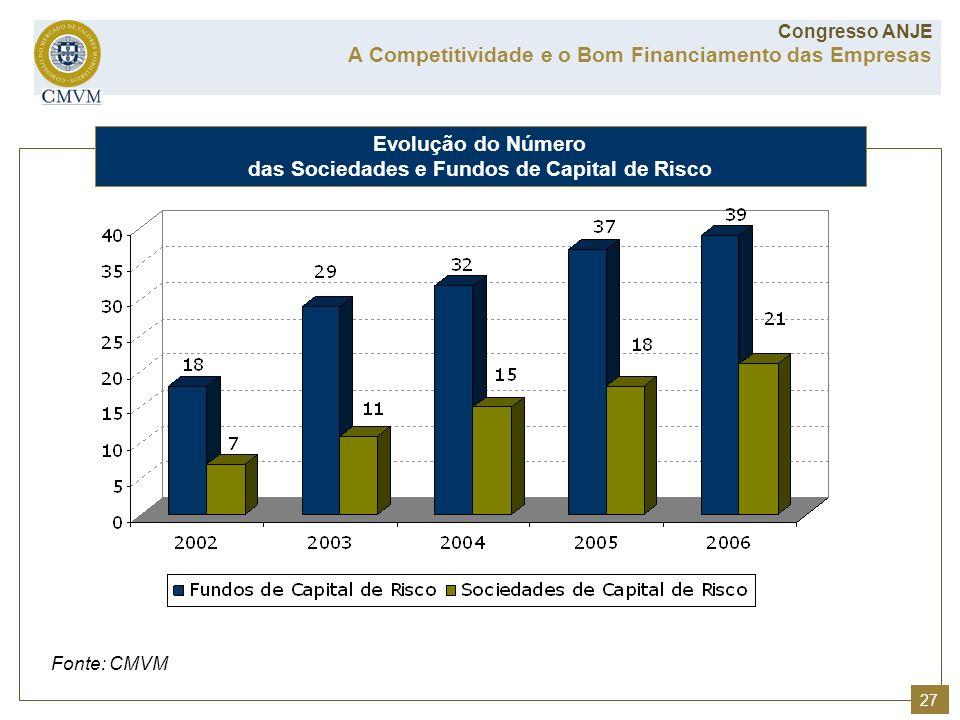 Fonte: CMVM Evolução do Número das Sociedades e Fundos de Capital de Risco A Competitividade e o Bom Financiamento das Empresas Congresso ANJE 27