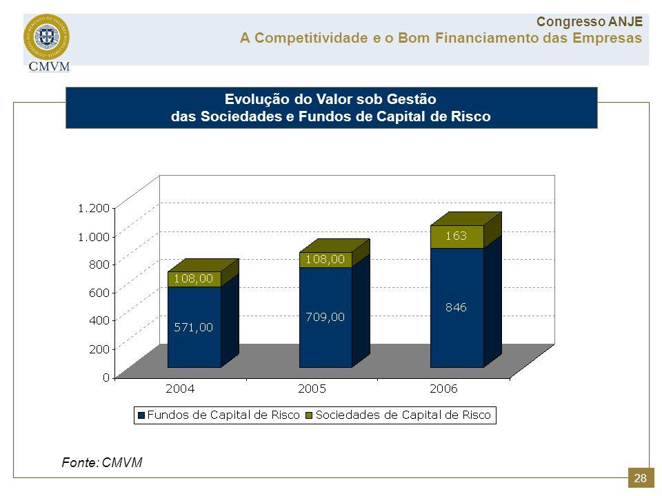 Fonte: CMVM Evolução do Valor sob Gestão das Sociedades e Fundos de Capital de Risco A Competitividade e o Bom Financiamento das Empresas Congresso AN