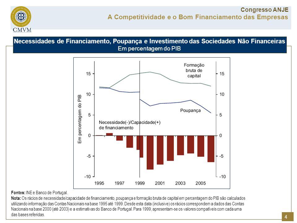 Fontes: INE e Banco de Portugal. Nota: Os rácios de necessidade/capacidade de financiamento, poupança e formação bruta de capital em percentagem do PI