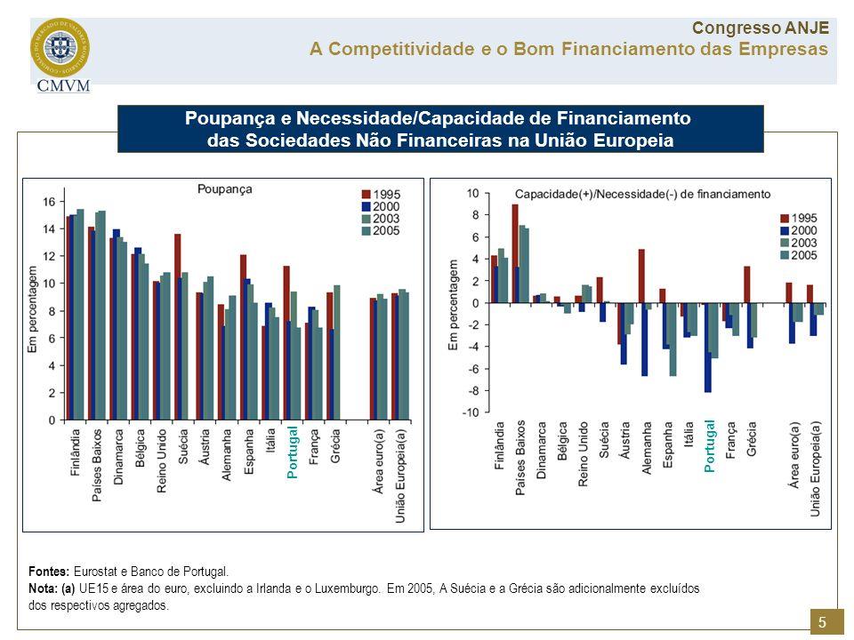 Fontes: Eurostat e Banco de Portugal. Nota: (a) UE15 e área do euro, excluindo a Irlanda e o Luxemburgo. Em 2005, A Suécia e a Grécia são adicionalmen