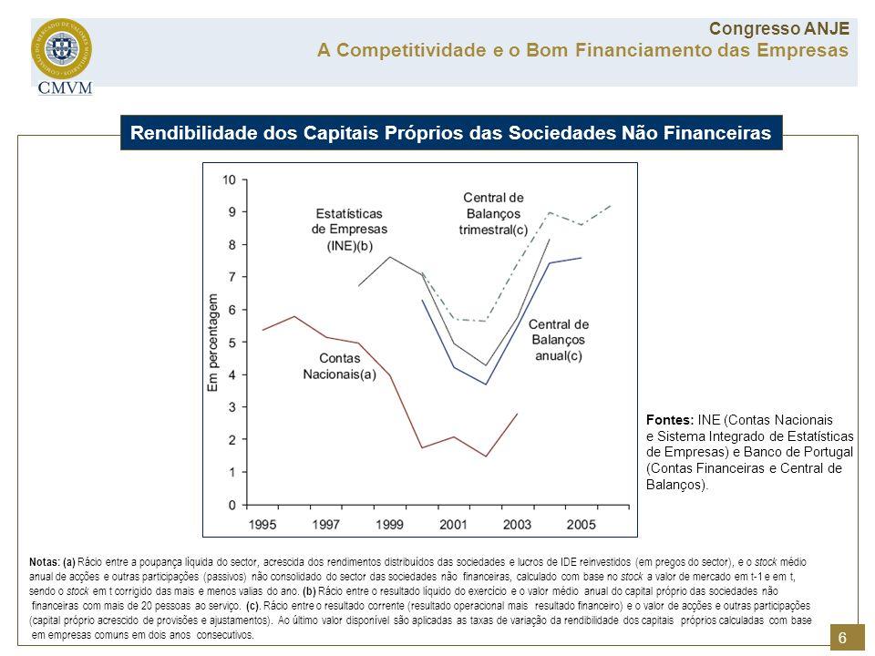 Notas: (a) Rácio entre a poupança líquida do sector, acrescida dos rendimentos distribuídos das sociedades e lucros de IDE reinvestidos (em pregos do