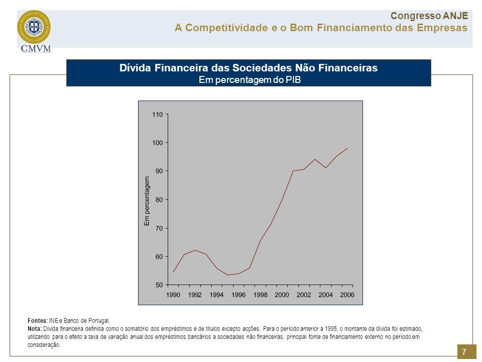 Fontes: INE e Banco de Portugal. Nota: Dívida financeira definida como o somatório dos empréstimos e de títulos excepto acções. Para o período anterio