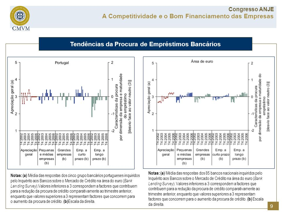 Notas: (a) Média das respostas dos cinco grupo bancários portugueses inquiridos pelo Inquérito aos Bancos sobre o Mercado de Crédito na área do euro (