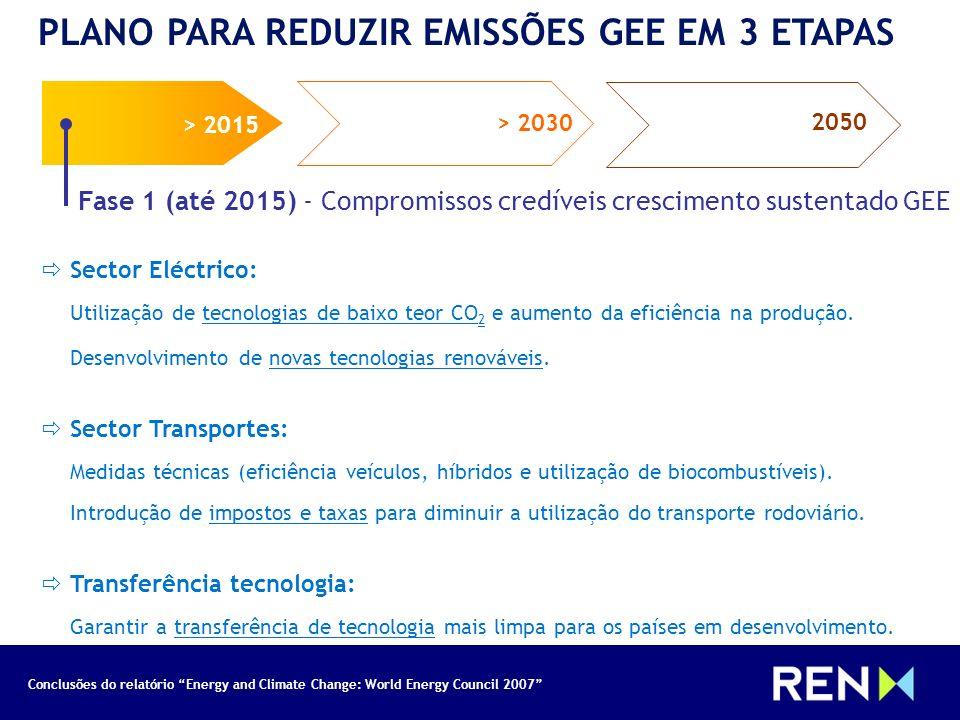 Conclusões do relatório Energy and Climate Change: World Energy Council 2007 PLANO PARA REDUZIR EMISSÕES GEE EM 3 ETAPAS > 2015 > 2030 2050 Fase 1 (at