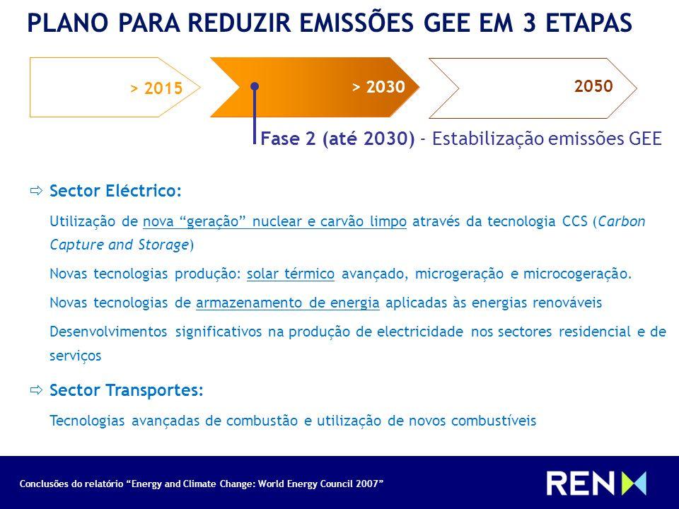 Conclusões do relatório Energy and Climate Change: World Energy Council 2007 PLANO PARA REDUZIR EMISSÕES GEE EM 3 ETAPAS > 2015 > 2030 2050 > 2030 205