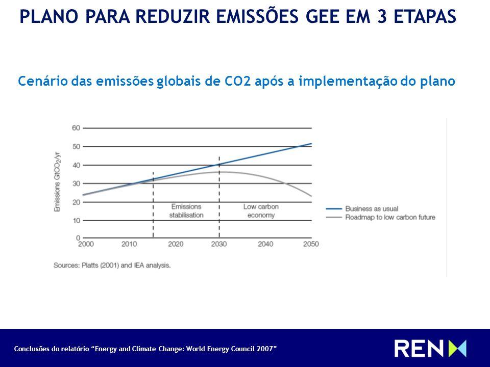 Conclusões do relatório Energy and Climate Change: World Energy Council 2007 PLANO PARA REDUZIR EMISSÕES GEE EM 3 ETAPAS Cenário das emissões globais