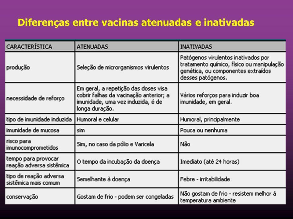 Diferenças entre vacinas atenuadas e inativadas