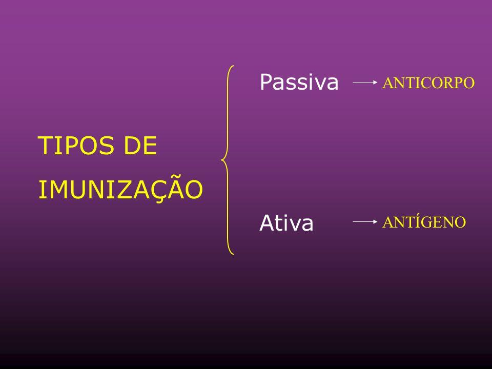 TIPOS DE IMUNIZAÇÃO Passiva Ativa ANTICORPO ANTÍGENO