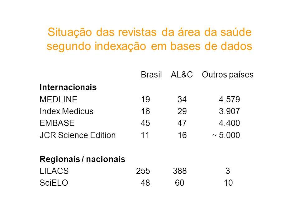 Situação das revistas da área da saúde segundo indexação em bases de dados Brasil AL&C Outros países Internacionais MEDLINE 19 344.579 Index Medicus 1