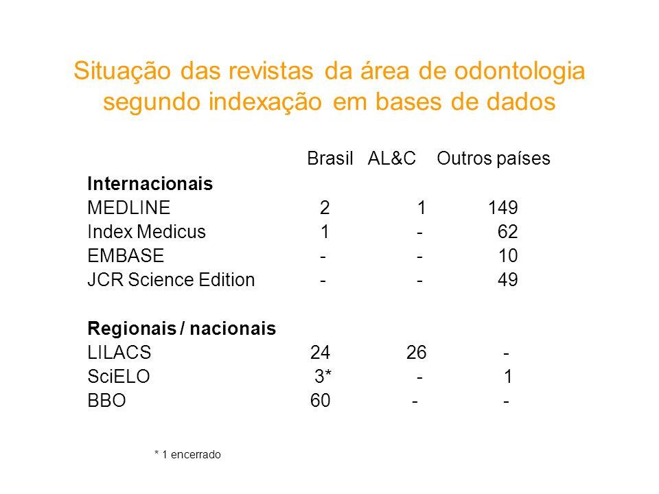 Situação das revistas da área de odontologia segundo indexação em bases de dados Brasil AL&C Outros países Internacionais MEDLINE 2 1 149 Index Medicu